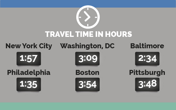 Travel Time our Location